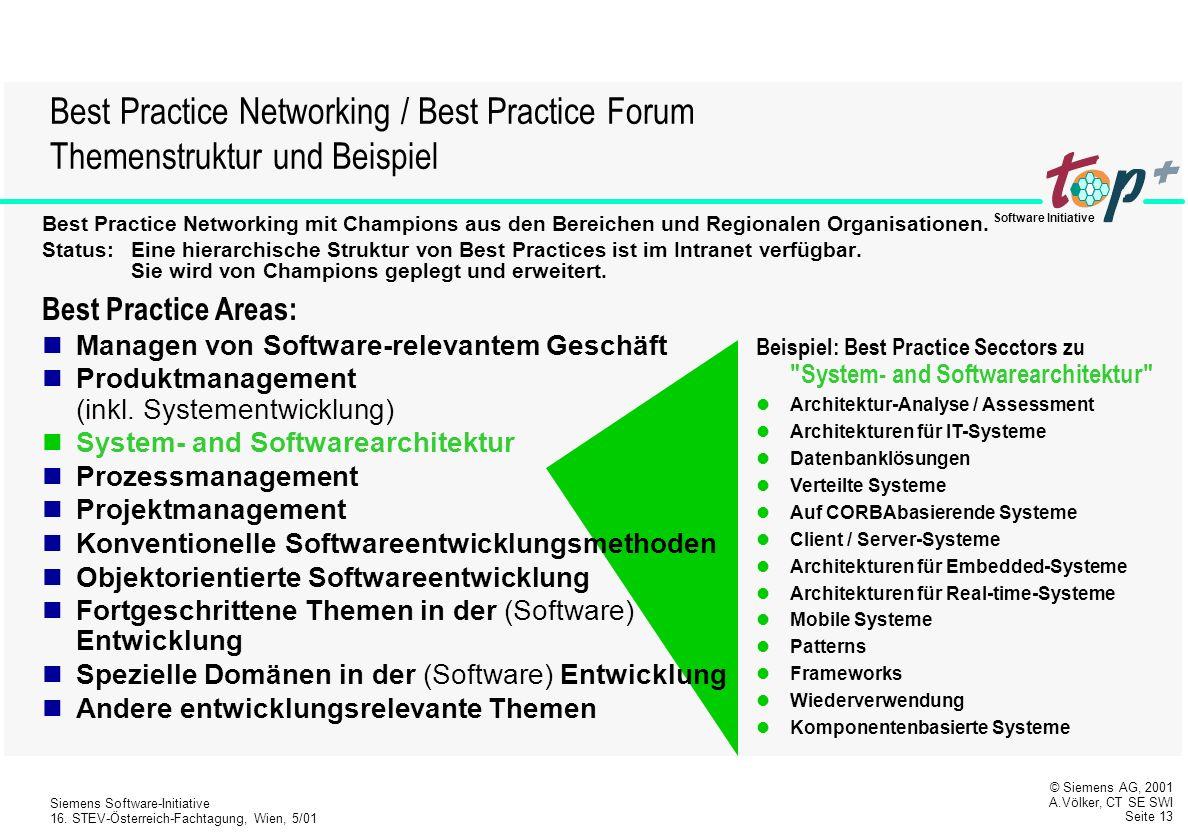 Best Practice Networking / Best Practice Forum Themenstruktur und Beispiel