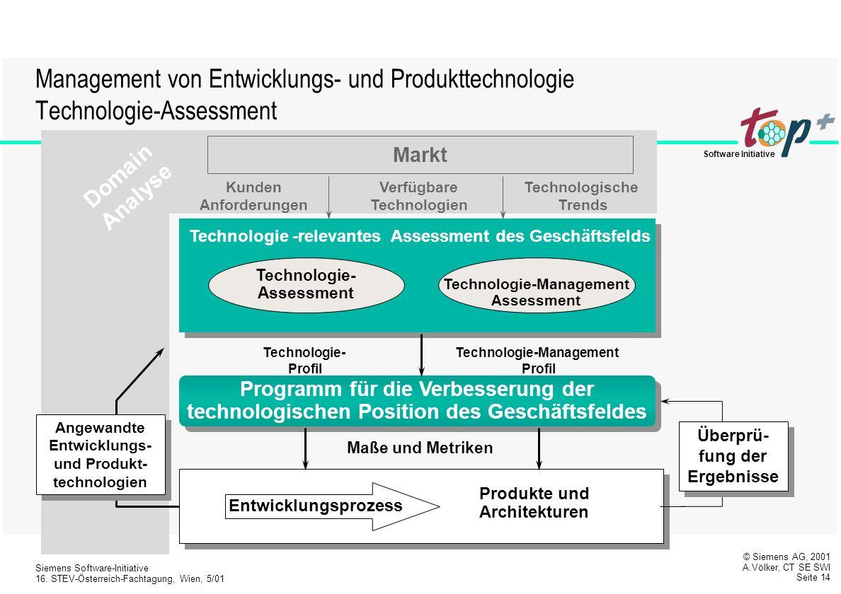 Management von Entwicklungs- und Produkttechnologie Technologie-Assessment