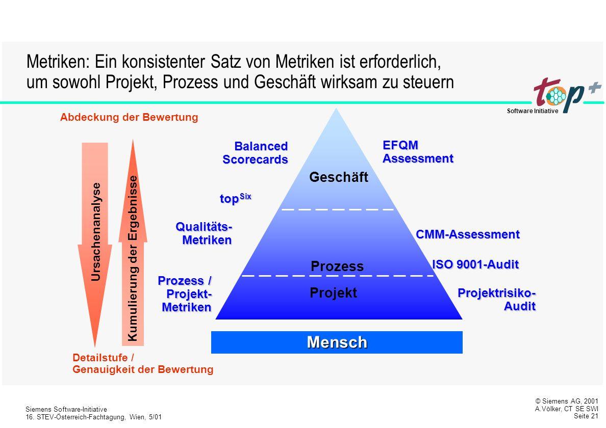 Metriken: Ein konsistenter Satz von Metriken ist erforderlich, um sowohl Projekt, Prozess und Geschäft wirksam zu steuern