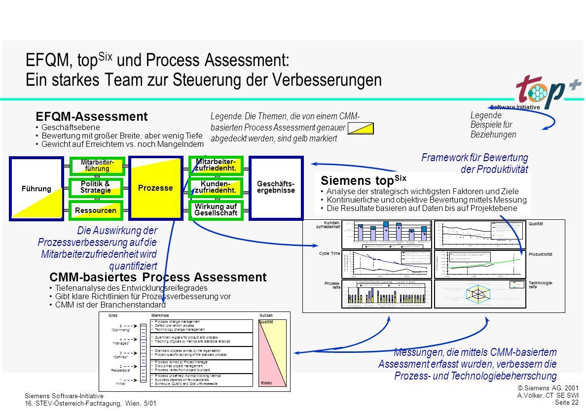 EFQM, topSix und Process Assessment: Ein starkes Team zur Steuerung der Verbesserungen