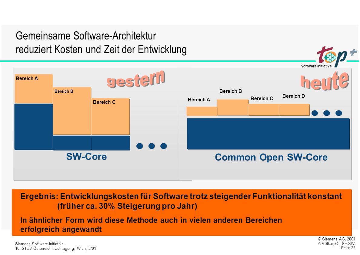gestern heute Gemeinsame Software-Architektur
