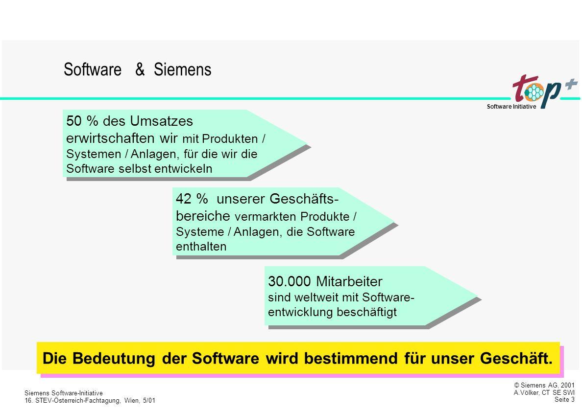 Software & Siemens 50 % des Umsatzes erwirtschaften wir mit Produkten / Systemen / Anlagen, für die wir die Software selbst entwickeln.