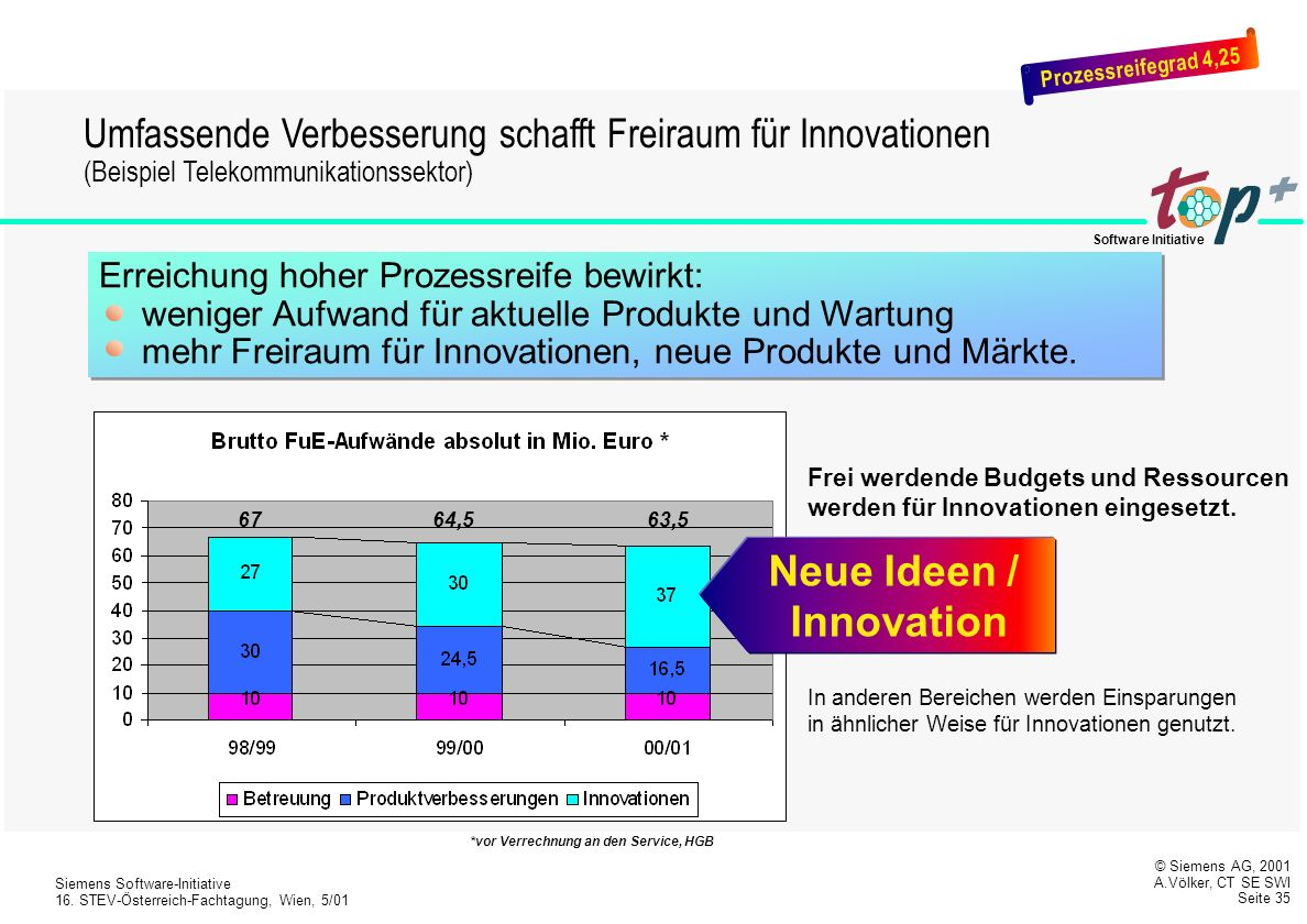 Neue Ideen / Innovation