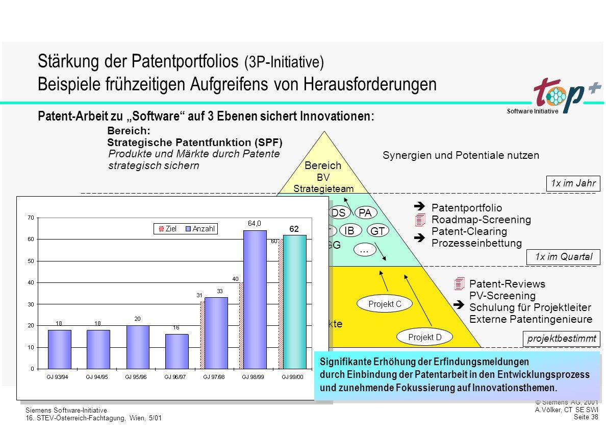 Stärkung der Patentportfolios (3P-Initiative) Beispiele frühzeitigen Aufgreifens von Herausforderungen