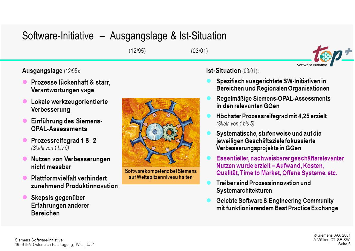 Software-Initiative – Ausgangslage & Ist-Situation (12/95) (03/01)