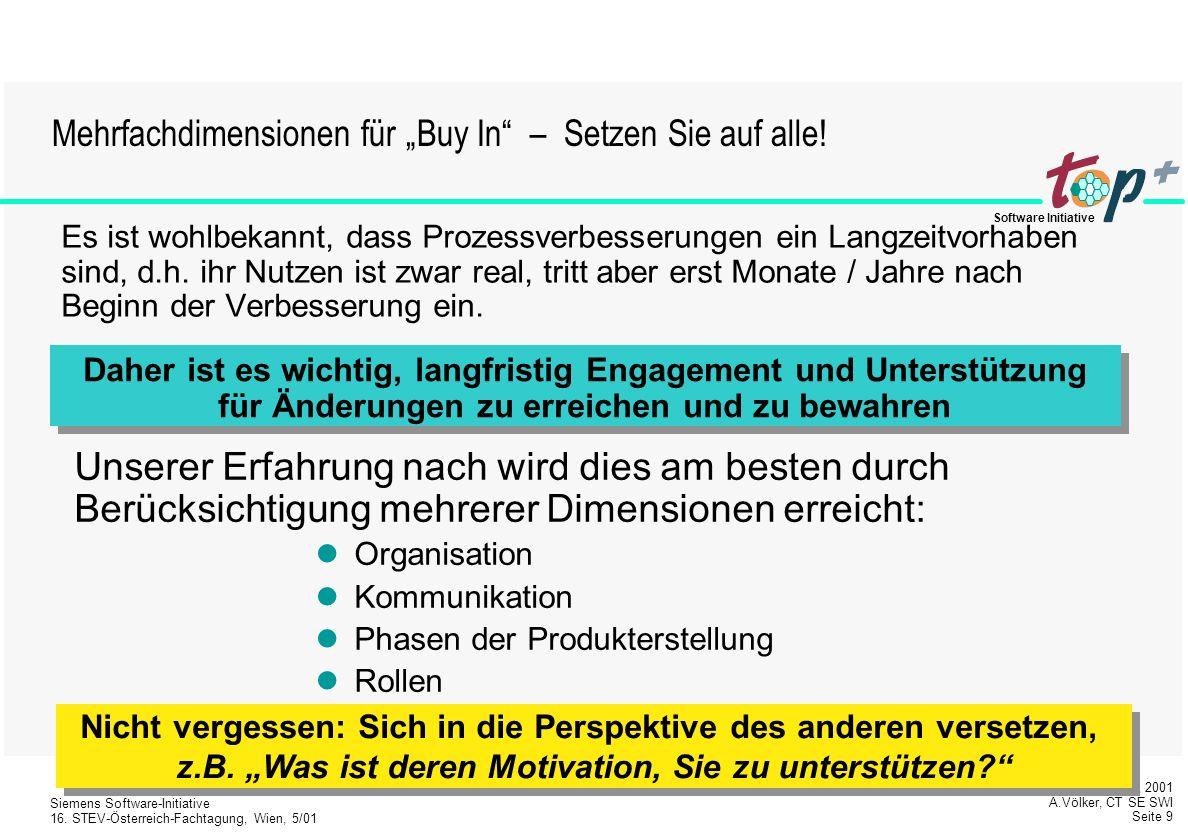 """Mehrfachdimensionen für """"Buy In – Setzen Sie auf alle!"""