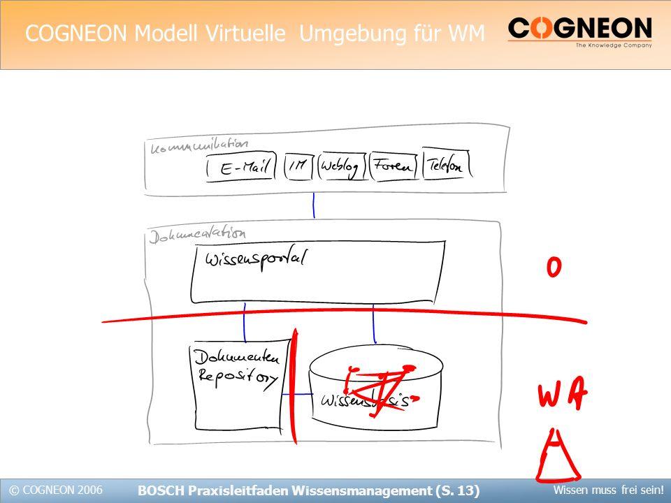 COGNEON Modell Virtuelle Umgebung für WM