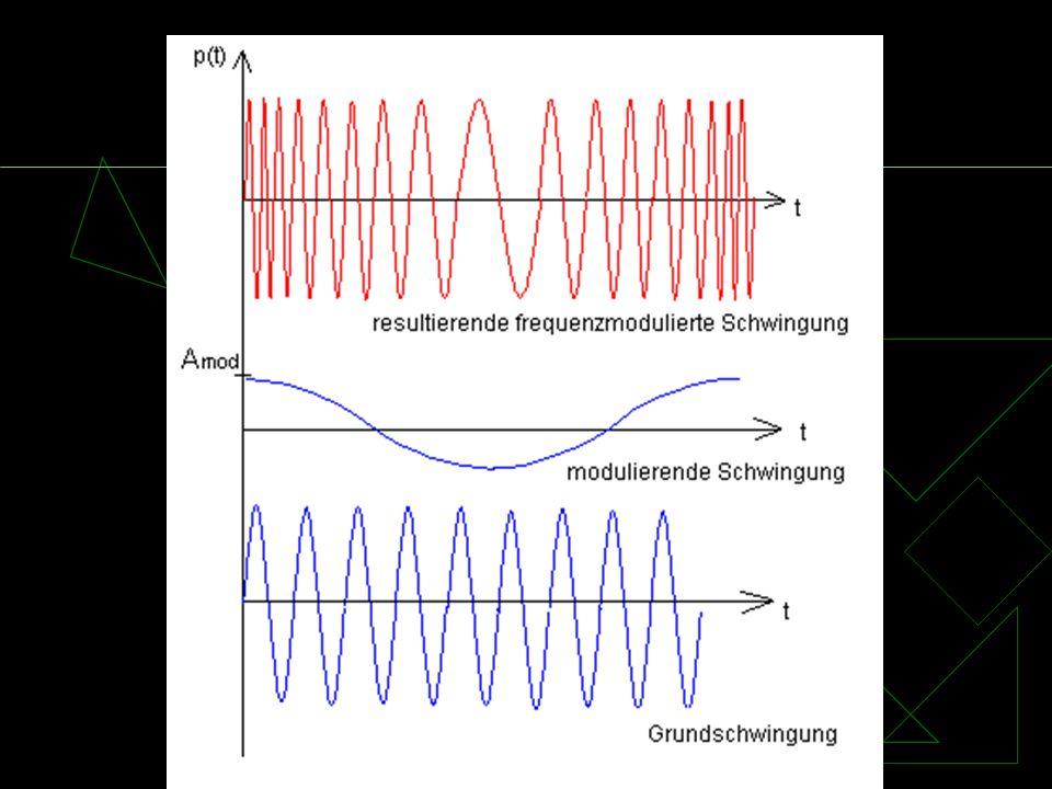 Bild FM Modulation: mit einem abstimmbaren Schwingkreis (Änderung der Resonanzfrequenz) Demodulation:
