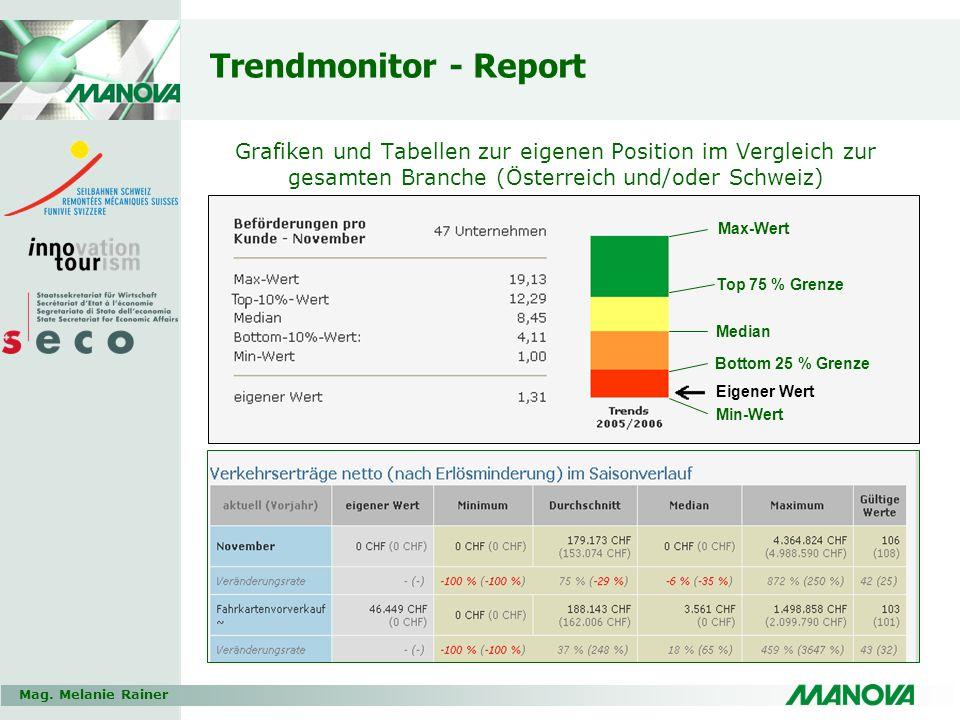 Trendmonitor - Report Grafiken und Tabellen zur eigenen Position im Vergleich zur gesamten Branche (Österreich und/oder Schweiz)