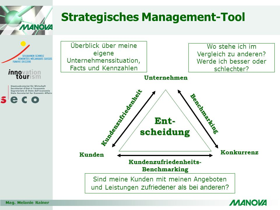 Strategisches Management-Tool