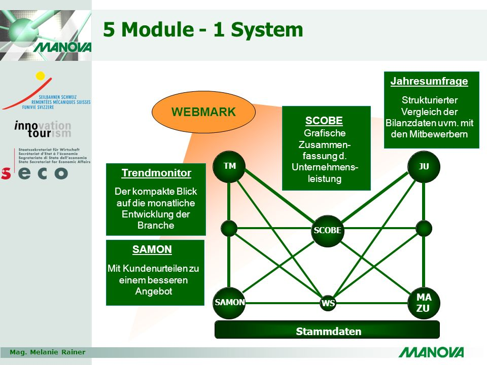 5 Module - 1 System WEBMARK Jahresumfrage SCOBE Trendmonitor SAMON
