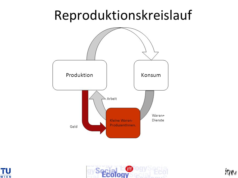 Reproduktionskreislauf