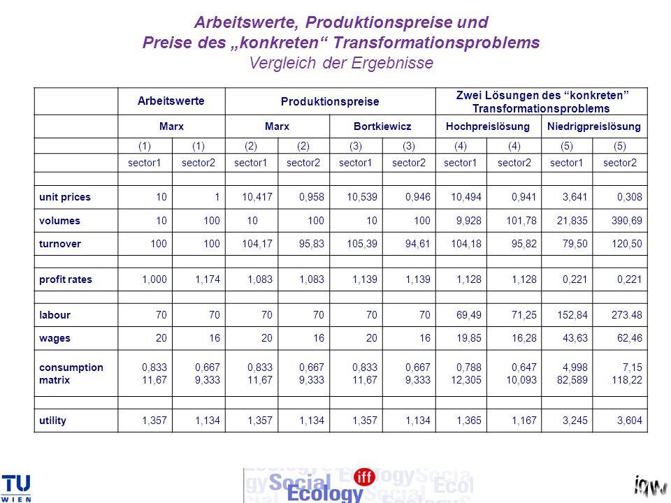 Arbeitswerte, Produktionspreise und