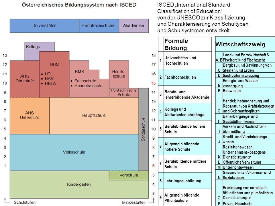 """Formale Bildung Wirtschaftszweig ISCED """"International Standard"""