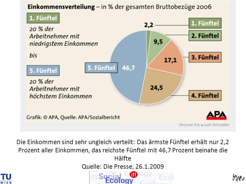 Die Einkommen sind sehr ungleich verteilt: Das ärmste Fünftel erhält nur 2,2 Prozent aller Einkommen, das reichste Fünftel mit 46,7 Prozent beinahe die Hälfte Quelle: Die Presse, 26.1.2009