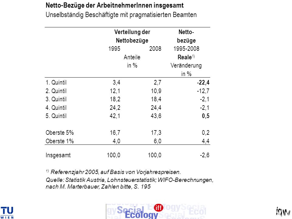 Netto-Bezüge der ArbeitnehmerInnen insgesamt
