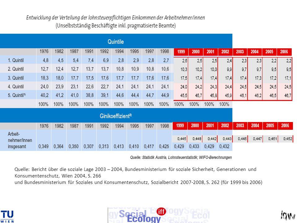 Quelle: Bericht über die soziale Lage 2003 – 2004, Bundesministerium für soziale Sicherheit, Generationen und Konsumentenschutz, Wien 2004, S.