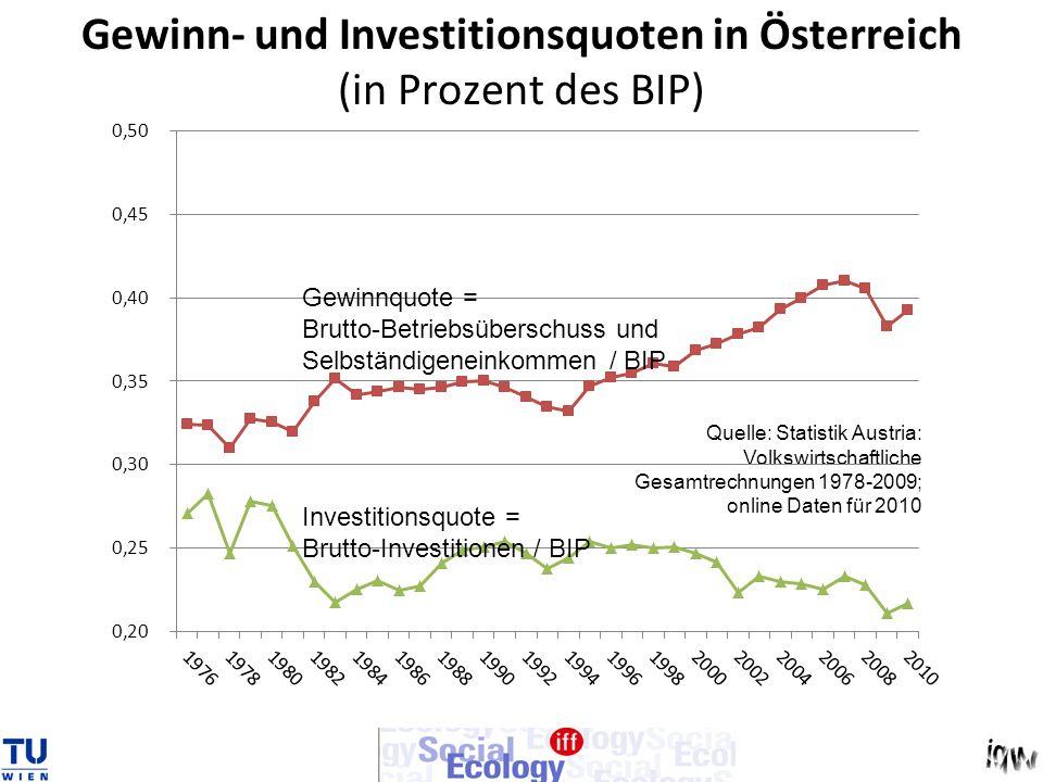 Gewinn- und Investitionsquoten in Österreich (in Prozent des BIP)