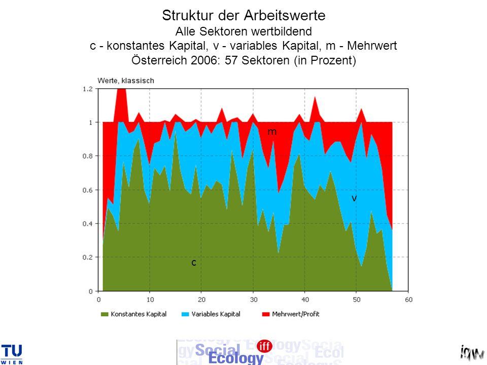 Struktur der Arbeitswerte Alle Sektoren wertbildend c - konstantes Kapital, v - variables Kapital, m - Mehrwert Österreich 2006: 57 Sektoren (in Prozent)