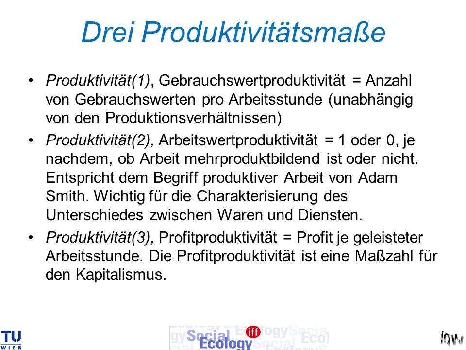 Drei Produktivitätsmaße