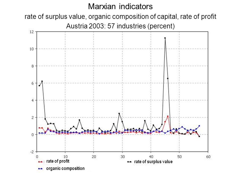 Marxian indicators rate of surplus value, organic composition of capital, rate of profit Austria 2003: 57 industries (percent)