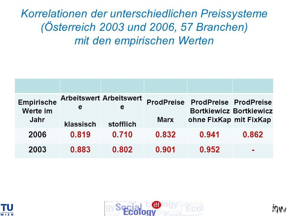 Korrelationen der unterschiedlichen Preissysteme (Österreich 2003 und 2006, 57 Branchen) mit den empirischen Werten