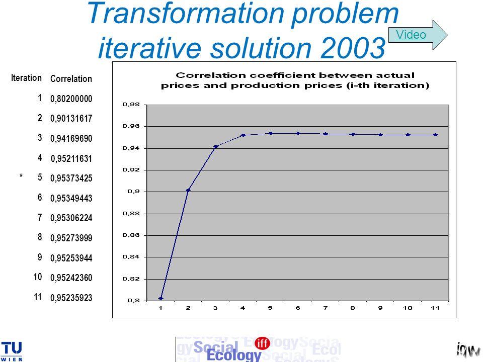 Transformation problem iterative solution 2003