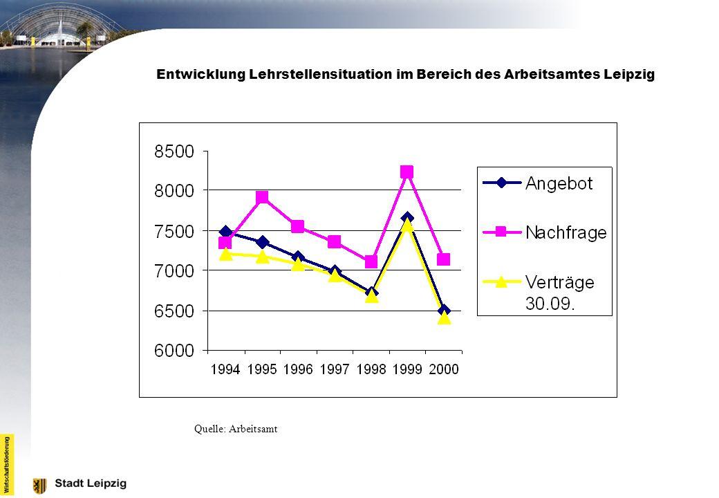 Entwicklung Lehrstellensituation im Bereich des Arbeitsamtes Leipzig