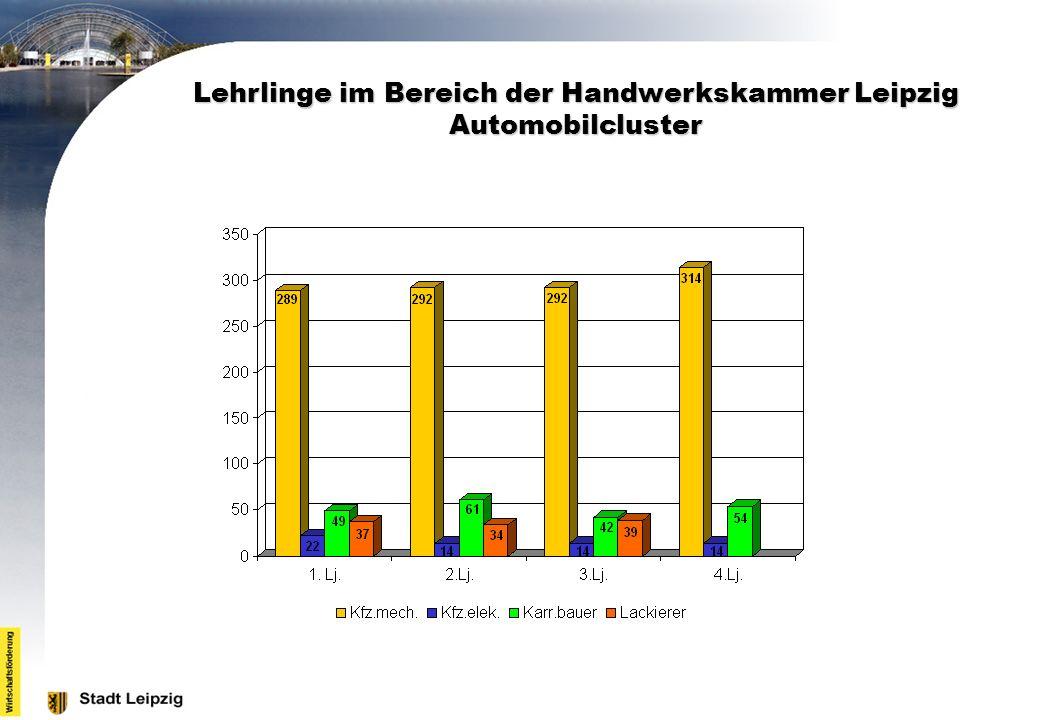 Lehrlinge im Bereich der Handwerkskammer Leipzig