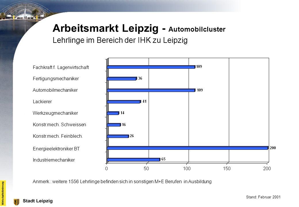 Arbeitsmarkt Leipzig - Automobilcluster