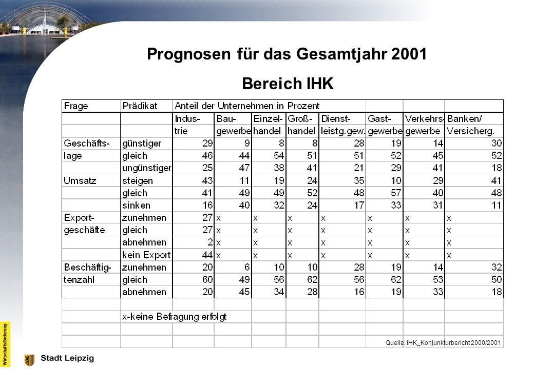 Prognosen für das Gesamtjahr 2001