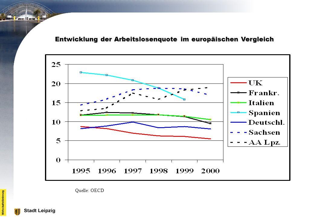 Entwicklung der Arbeitslosenquote im europäischen Vergleich