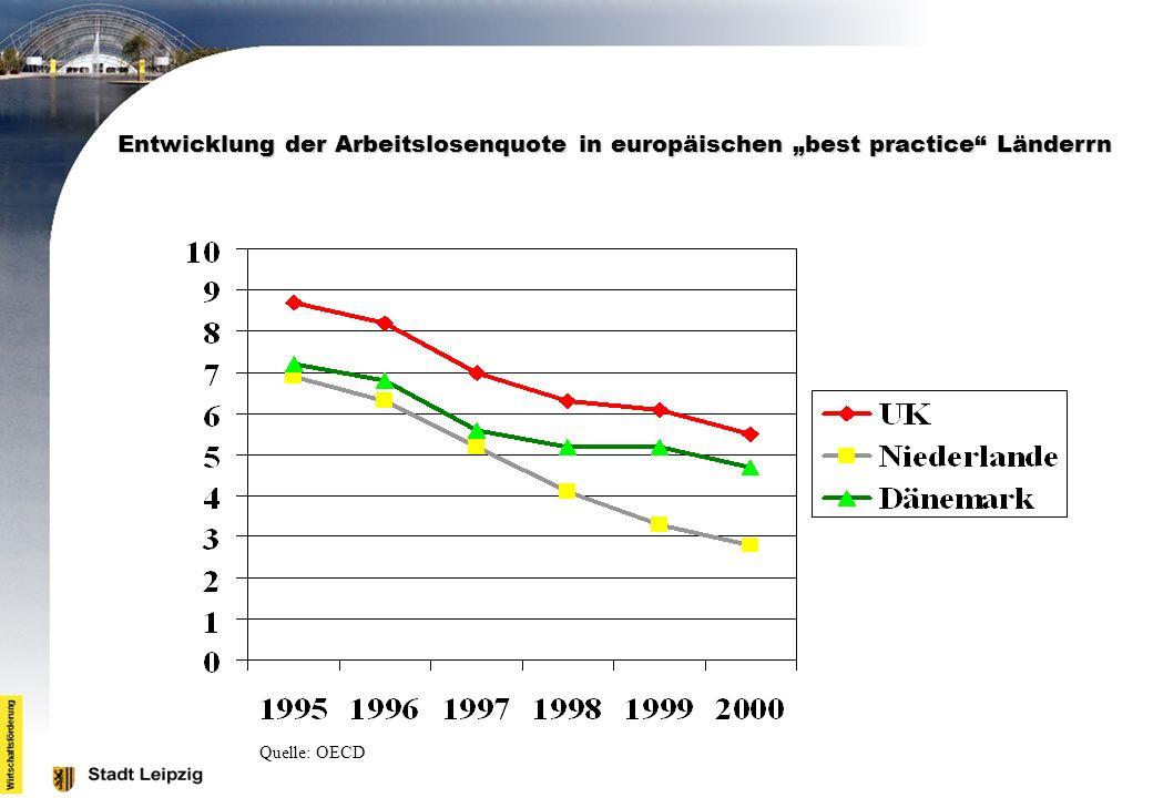 """Entwicklung der Arbeitslosenquote in europäischen """"best practice Länderrn"""