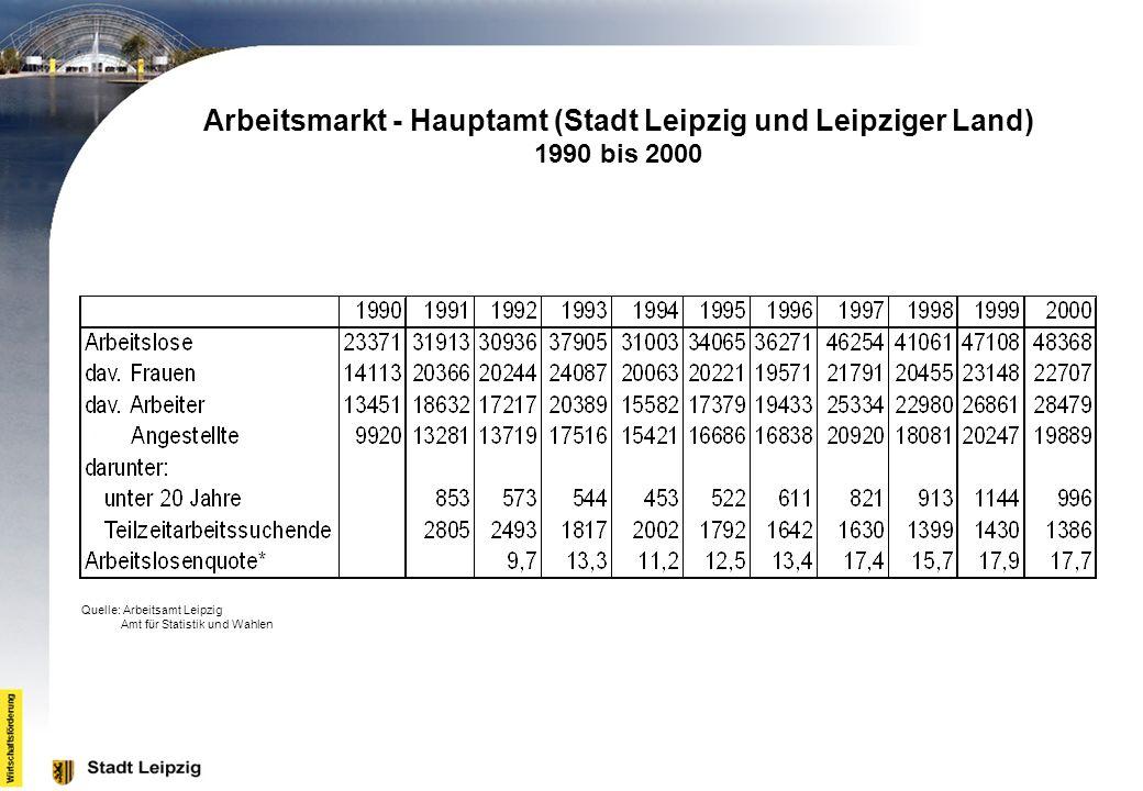 Arbeitsmarkt - Hauptamt (Stadt Leipzig und Leipziger Land) 1990 bis 2000