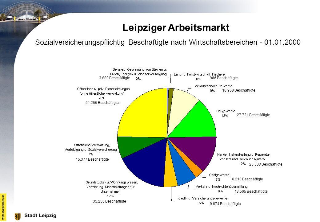 Leipziger Arbeitsmarkt