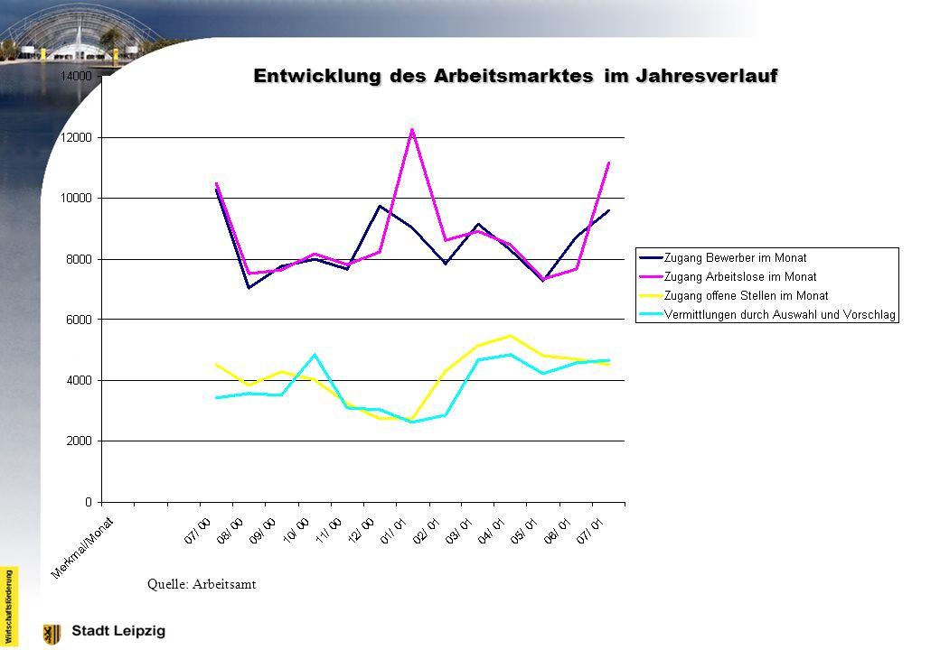 Entwicklung des Arbeitsmarktes im Jahresverlauf
