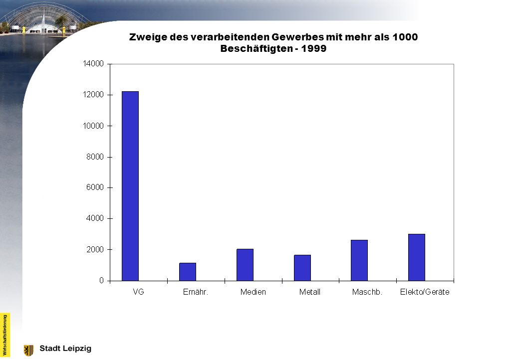 Zweige des verarbeitenden Gewerbes mit mehr als 1000 Beschäftigten - 1999