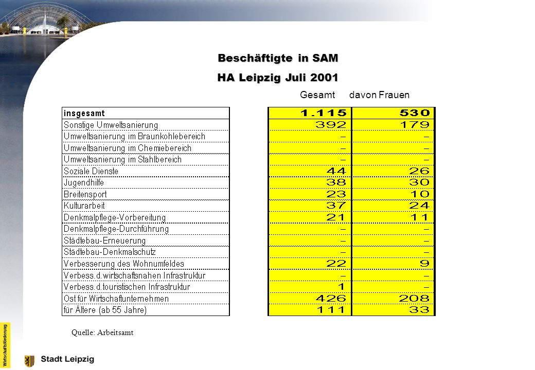 Beschäftigte in SAM HA Leipzig Juli 2001 Gesamt davon Frauen
