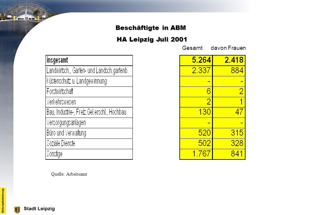 Beschäftigte in ABM HA Leipzig Juli 2001 Gesamt davon Frauen