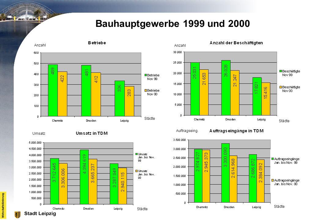 Bauhauptgewerbe 1999 und 2000 Anzahl Anzahl Städte Städte