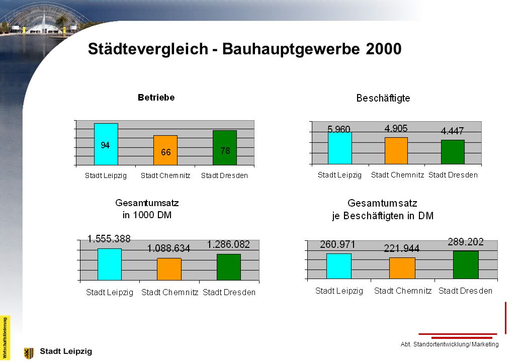 Städtevergleich - Bauhauptgewerbe 2000