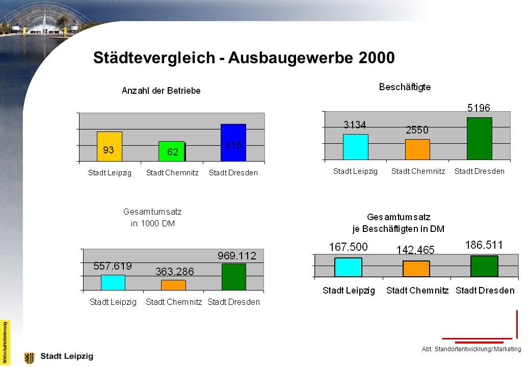 Städtevergleich - Ausbaugewerbe 2000