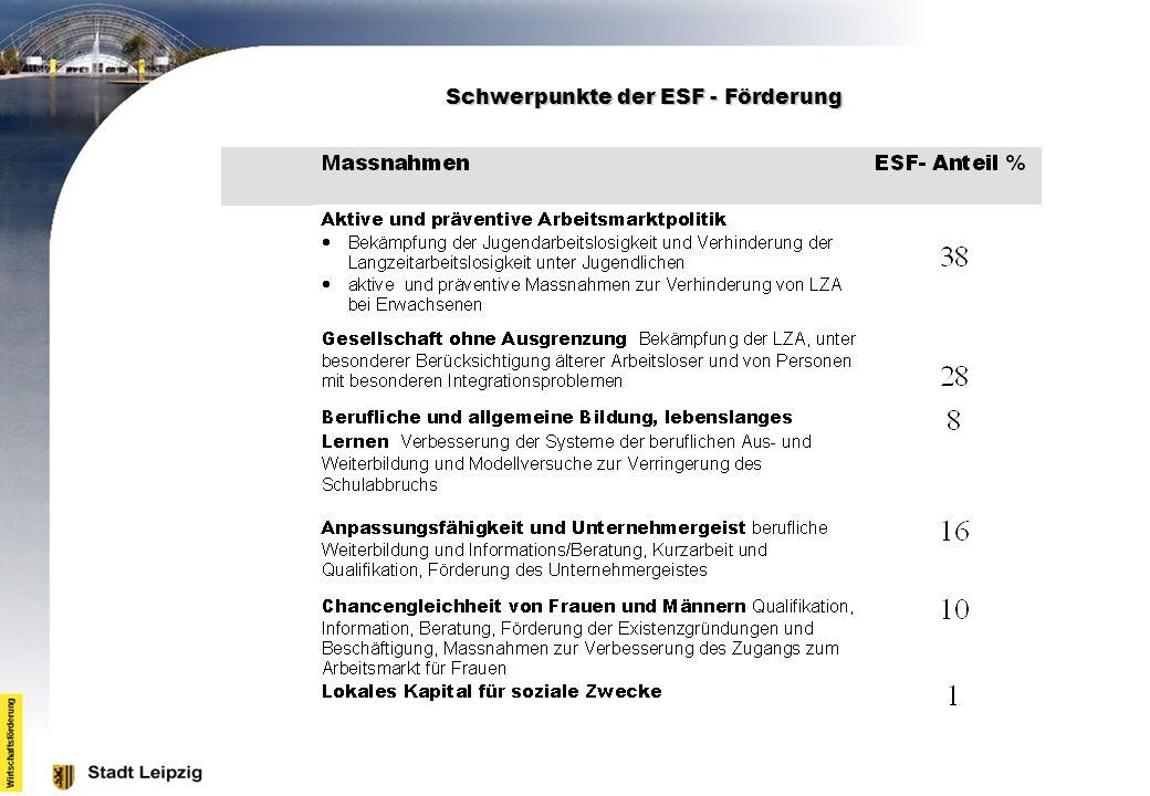 Schwerpunkte der ESF - Förderung