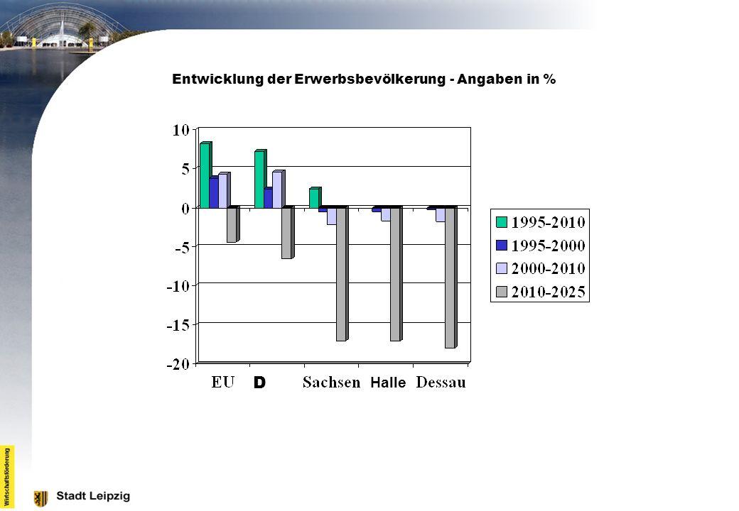 Entwicklung der Erwerbsbevölkerung - Angaben in %