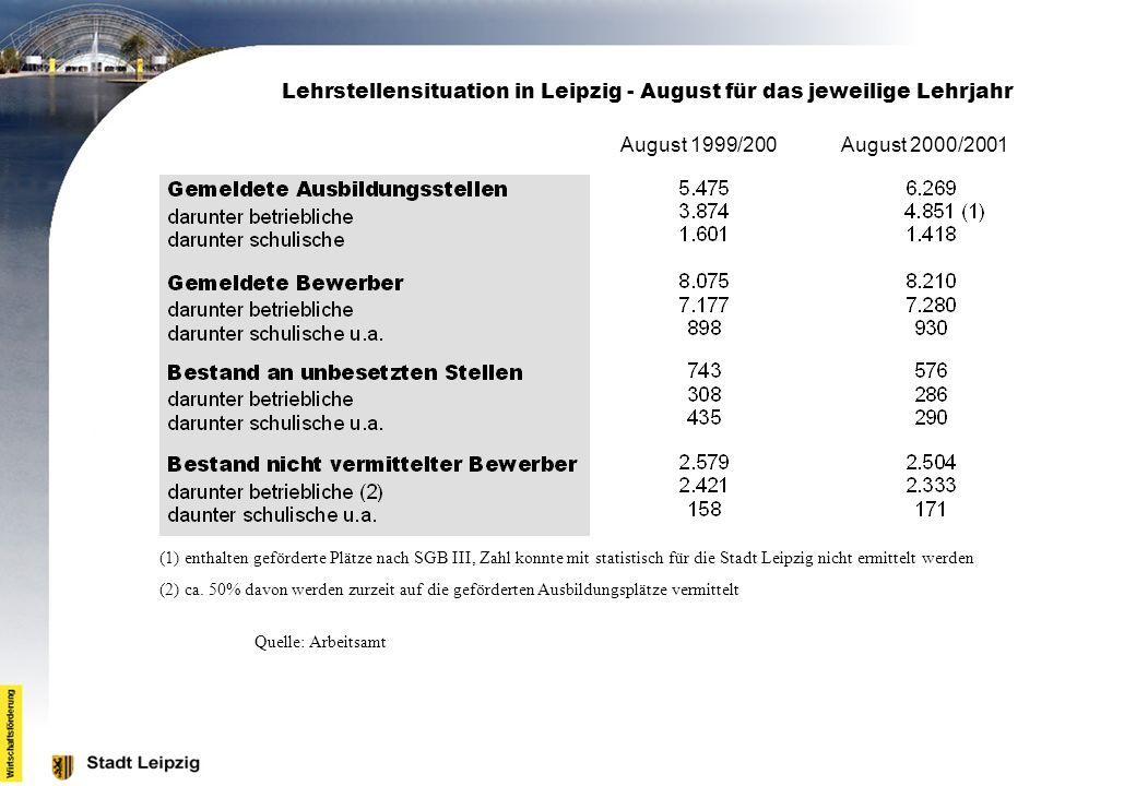 Lehrstellensituation in Leipzig - August für das jeweilige Lehrjahr