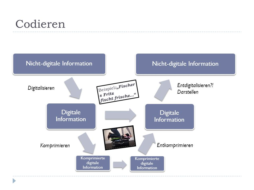 Codieren Nicht-digitale Information Nicht-digitale Information