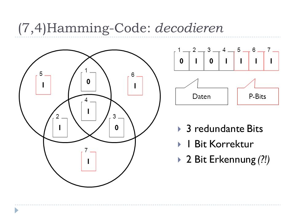 (7,4)Hamming-Code: decodieren