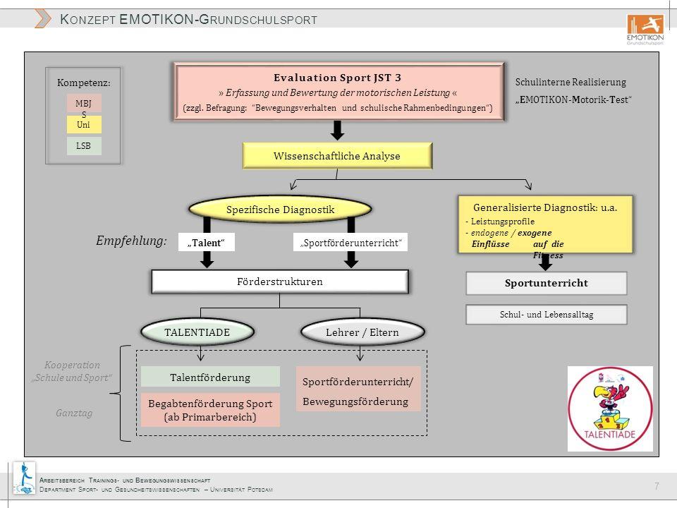 Empfehlung: Evaluation Sport JST 3 Wissenschaftliche Analyse