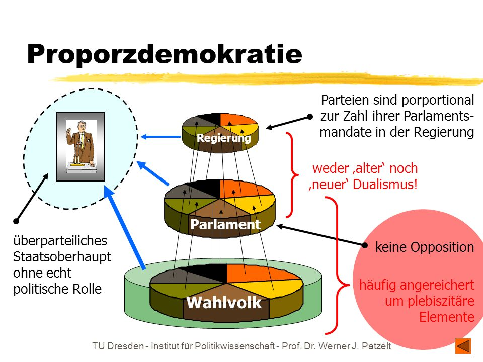 Proporzdemokratie Wahlvolk
