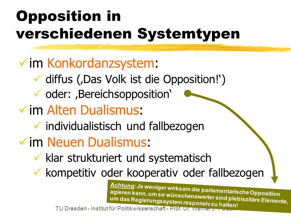 Opposition in verschiedenen Systemtypen